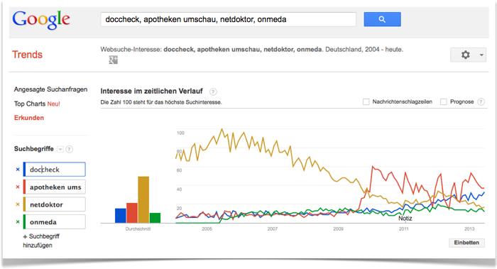 Entwicklung Suchvolumen von ausgewählten Brand Searches von Gesundheitsportalen; Quelle: Google Trends Deutschland