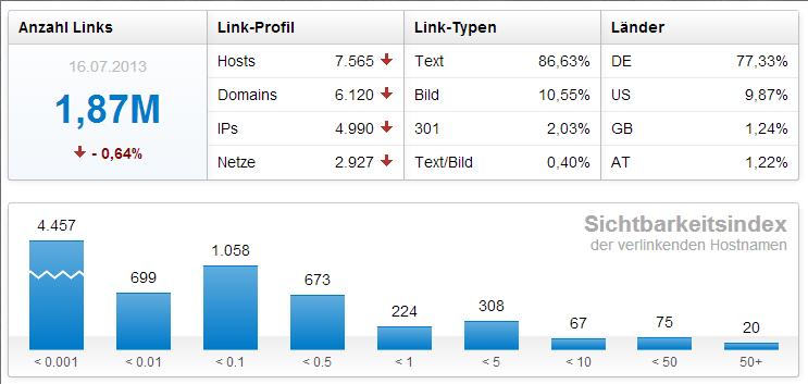 OffPage-Optimierung: Überblick von Backlinkdaten der Domain zalando.de