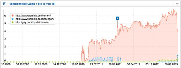 Sichtbarkeitsindex Verzeichnisse parship.de