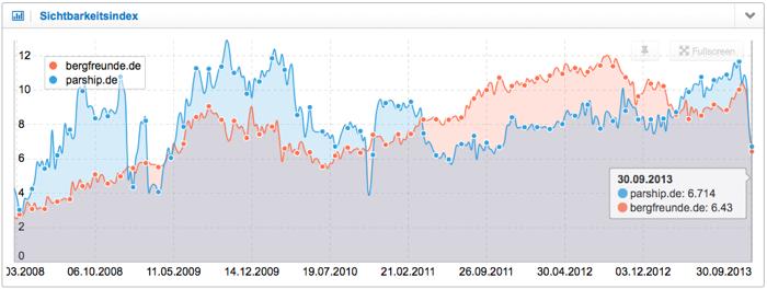 Entwicklung Sichtbarkeitsindex bergfreunde.de und parship.de