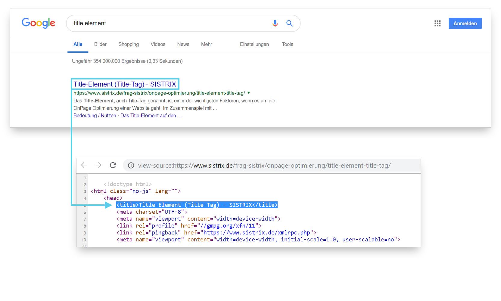 """Schaubild mit Google Ergebnis zur Suche nach """"title element"""", sowie das title Element auf dem bestrankenden Ergebnis."""