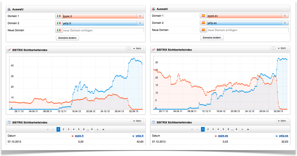 Sichtbarkeitsindex Qype vs. Yelp in Italien und Spanien