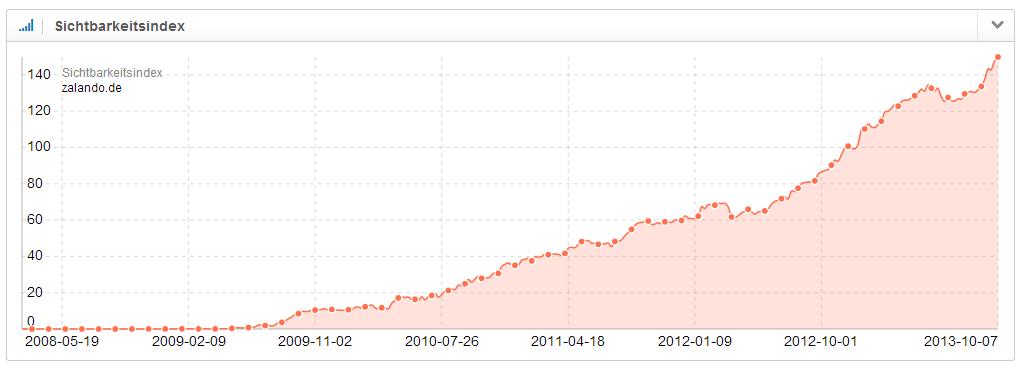 SISTRIX Sichtbarkeitsindex im zeitlichen Verlauf der Domain zalando.de