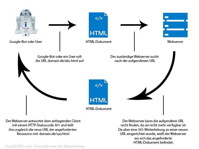 technischer Ablauf einer 301-Weiterleitung anhand eines Schaubild erklärt