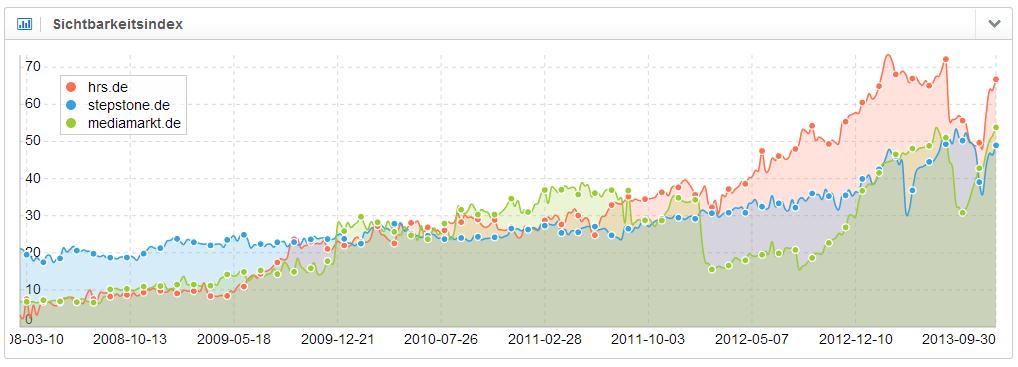 Sichtbarkeitsverlauf der drei Domains hrs.de, stepstone.de und mediamarkt.de übereinander gelegt