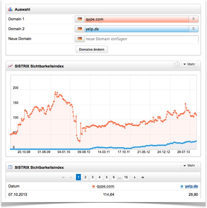 Entwicklung Sichtbarkeitsindex Qype vs. Yelp in Deutschland