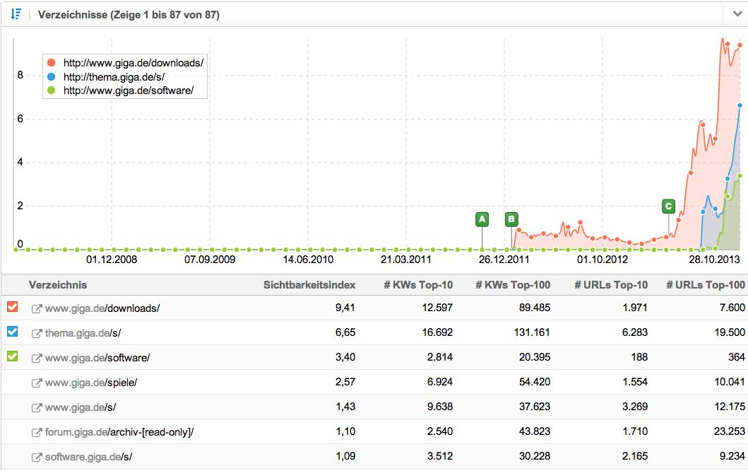 Entwicklung Sichtbarkeitsindex einzelner Verzeichnisse von giga.de
