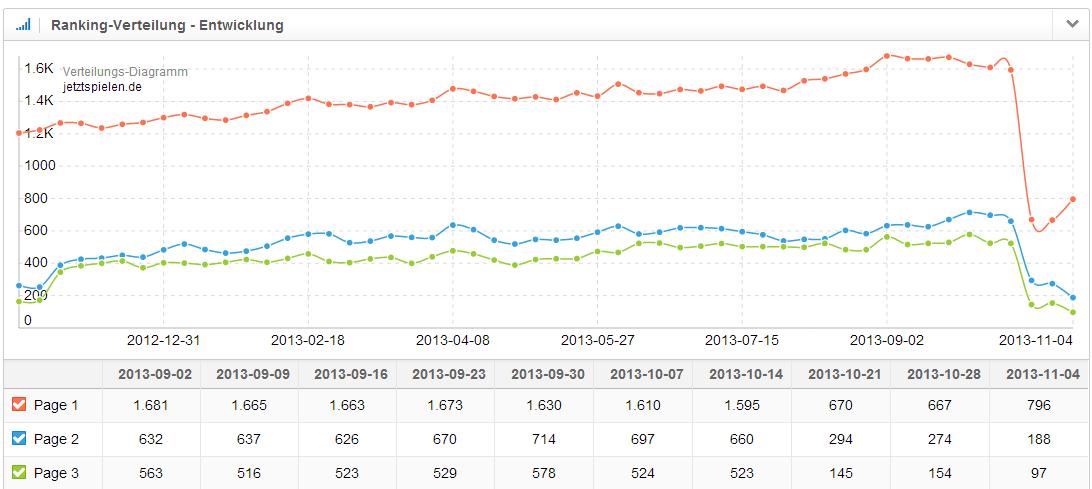 Entwicklung der Ranking-Verteilung der Domain jetztspielen.de