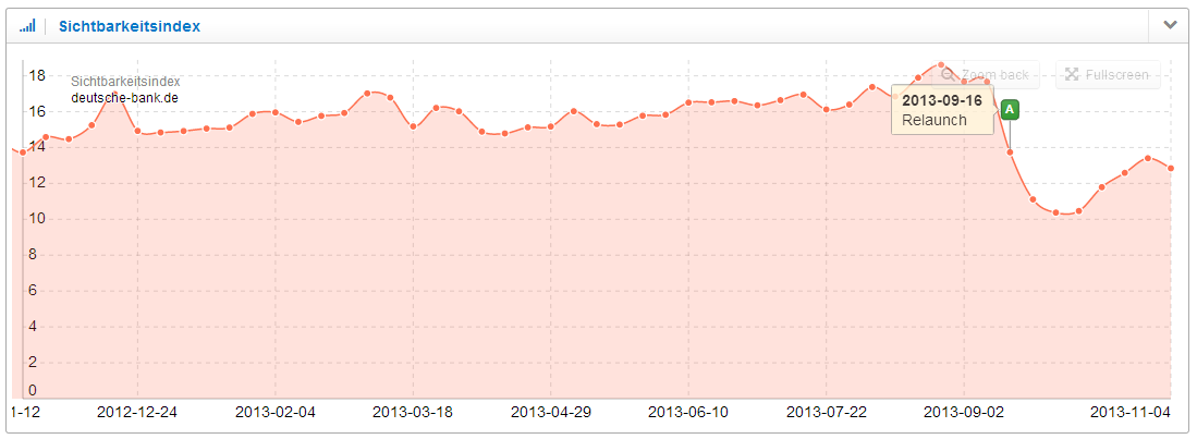 Sichtbarkeitsindex Domain deutsche-bank.de
