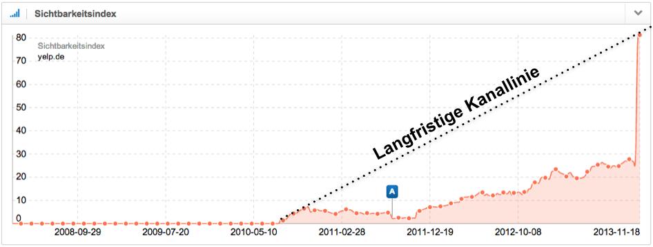 Trendanalyse yelp.de