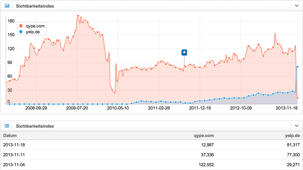 Entwicklung Sichtbarkeitsindex qype.com vs. yelp.de