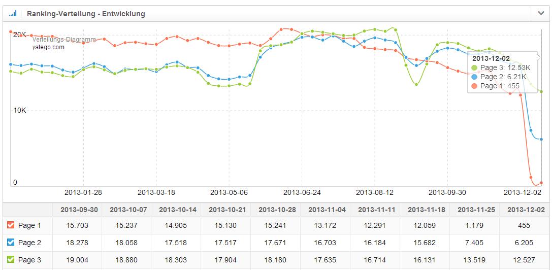 Entwicklung der Ranking-Verteilung der Domain yatego.com mit absoluten Zahlen