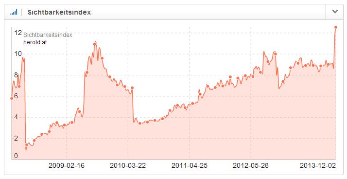 Entwicklung des Sichtbarkeitsindex der Domain herold.at auf dem deutschen Suchmarkt