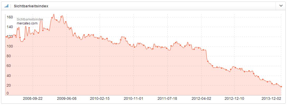 Sichtbarkeitsindex der Domain mercateo.com