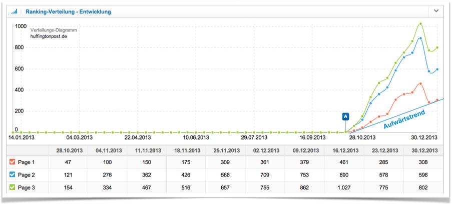 Entwicklung Ranking-Verteilung huffingtonpost.de (Anzahl Keywords)