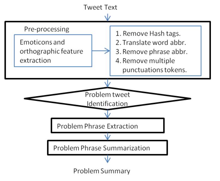 Verfahren um Probleme aus Tweets zu extrahieren