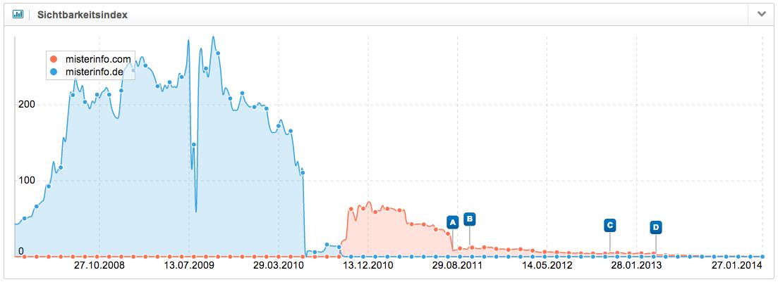 Domainumzug Misterinfo (Google DE)