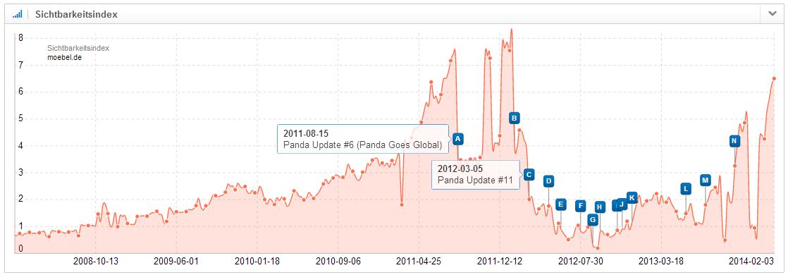 Sichtbarkeitsverlauf Domain moebel.de
