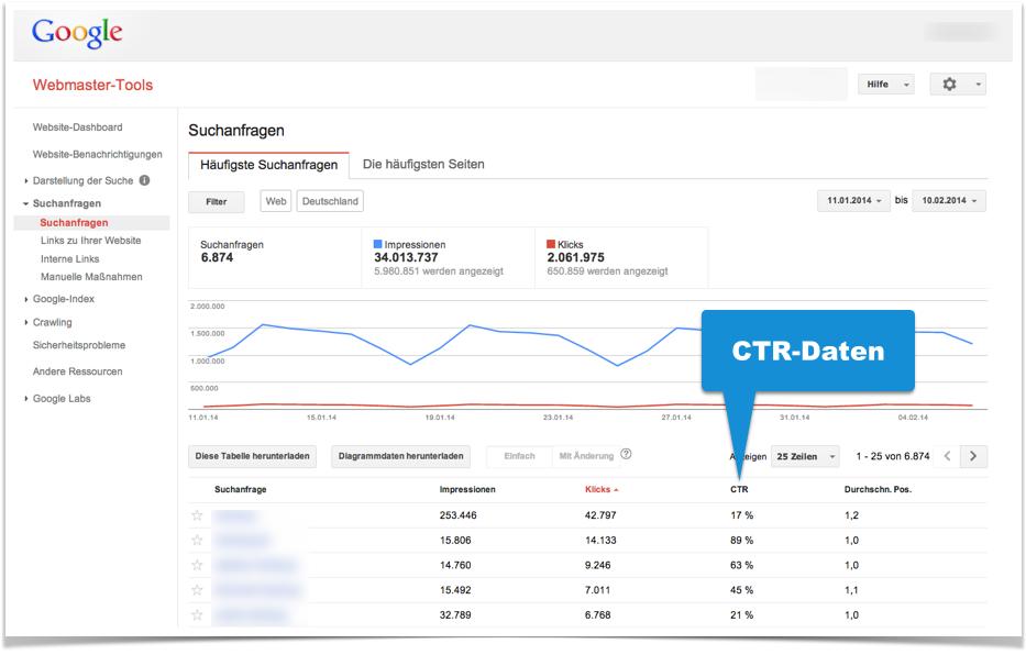 Beispiel CTR-Daten in der Google Search Console