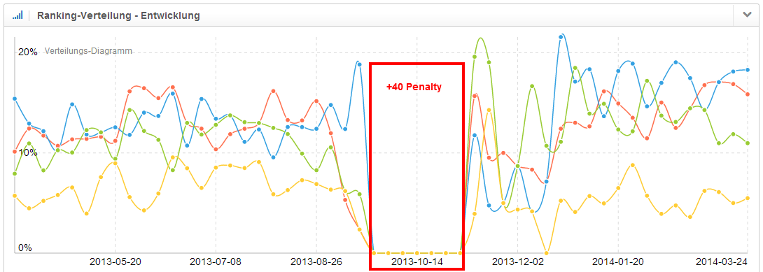 manual penalty visible in the analysis of the ranking-distribution