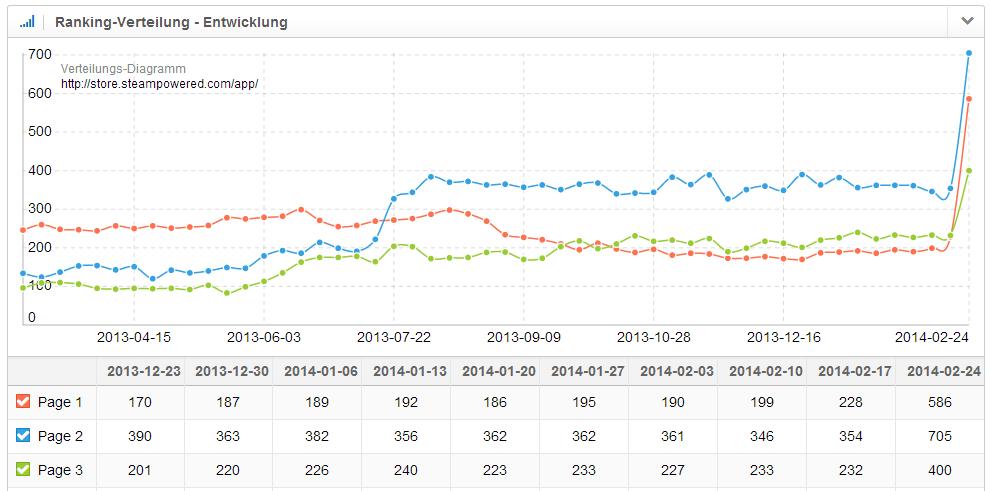 Ranking-Verteilung mit absoluten Werten des Spieleverzeichnisses von Steam