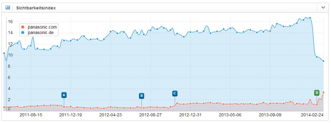 Vergleich der Sichtbarkeitsentwicklung von panasonic.de und panasonic.com