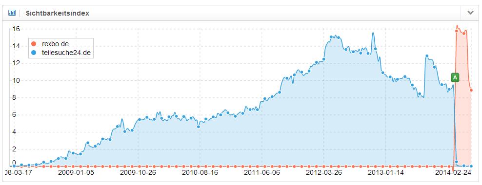Die Sichtbarkeit von rexbo.de ist wieder auf dem alten Niveau von teilesuche24.de angekommen