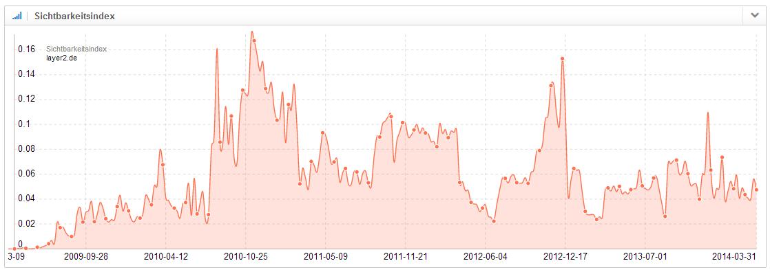 Beispiel einer Domain mit einer geringen Sichtbarkeit und wöchentlichen Sprüngen im Sichtbarkeitsverlauf
