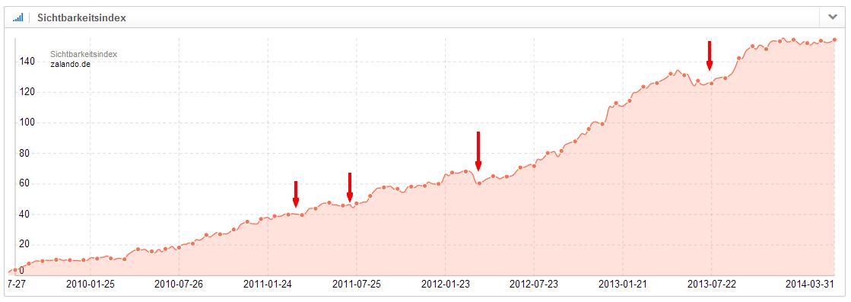 Auch bei der stetig wachsenden Sichtbarkeit der Domain zalando.de sind kleinere Einbrüche zu verzeichnen