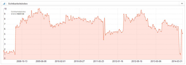 Verlauf des Sichtbarkeitsindex der Domain miet24.de