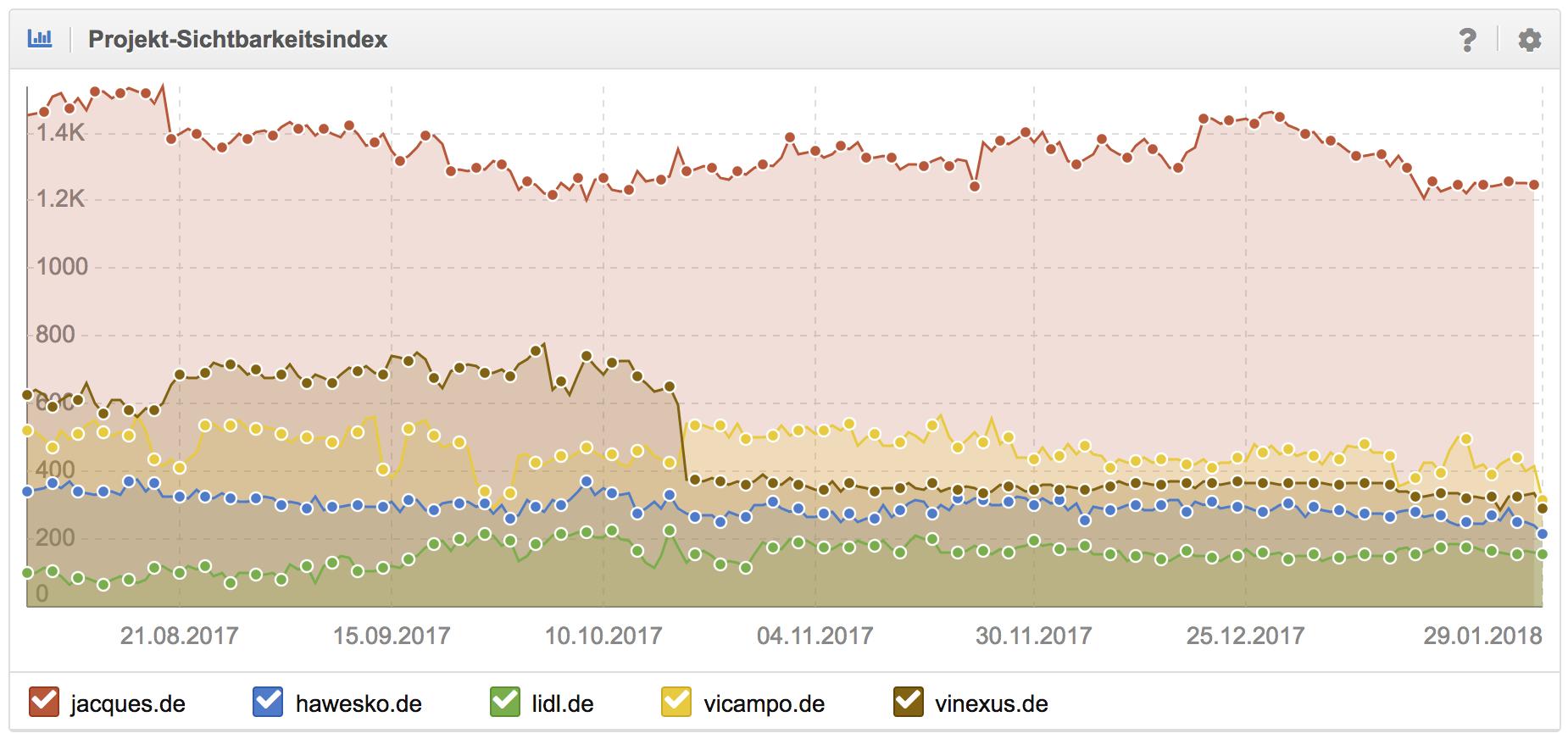 Eigener Projektsichtbarkeitsindex für Deine Domain und den Wettbewerbern