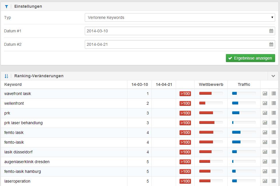 Auswahl verlorener Rankings der Domain opticalexpress.de