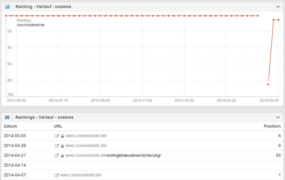 Rankingverlauf nach HTTPS-Umstellung bei cosmosdirekt.de
