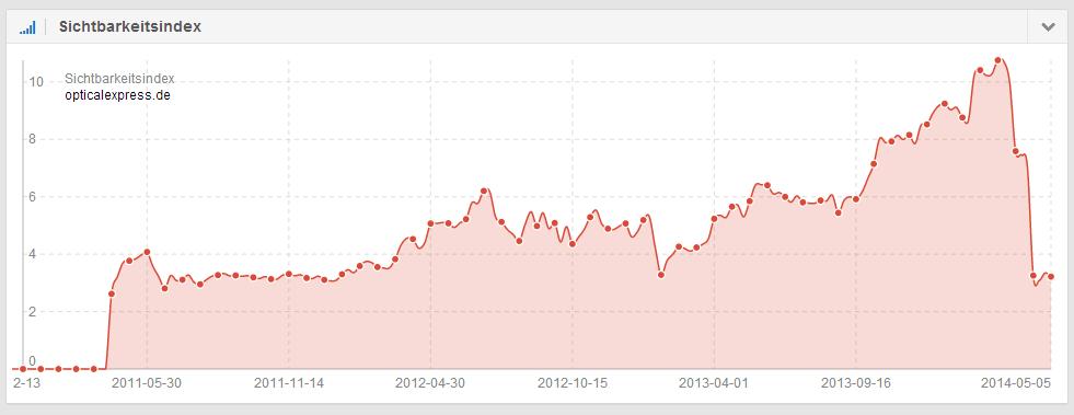 Sichtbarkeitsverlust der Domain opticalexpress.de auf dem deutschen Suchmarkt