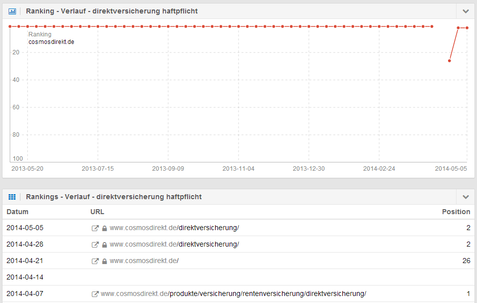 IndexWatch 05/2014 - SISTRIX