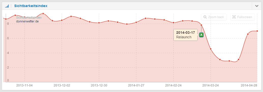 Sichtbarkeitsverlauf nach Relaunch der Domain donnerwetter.de