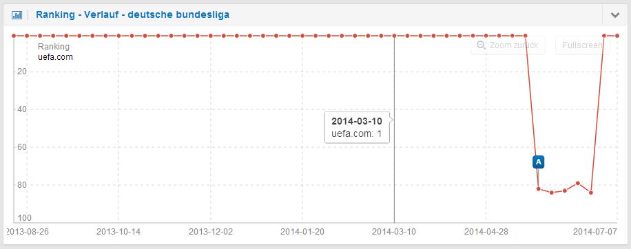 Der Absturz des Rankings beim Keyword [deutsche bundesliga] deckt sich ebenfalls mit der Woche der Google Updates
