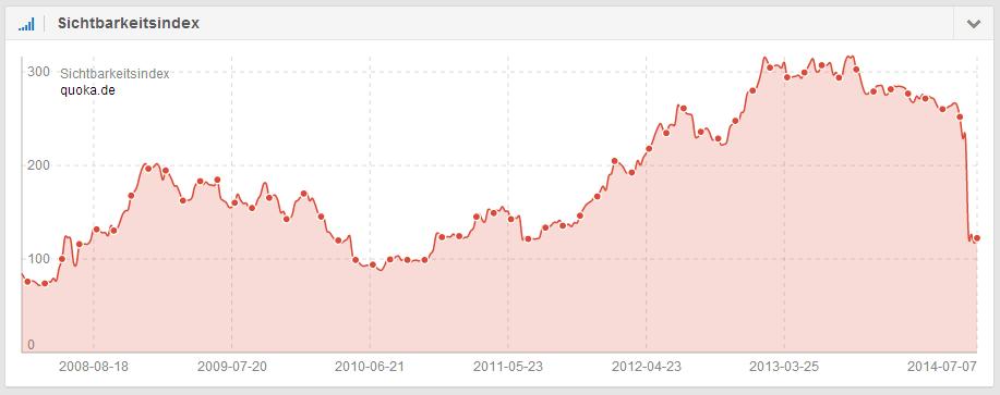Fast 50% im Sichtbarkeitsindex verloren: quoka.de