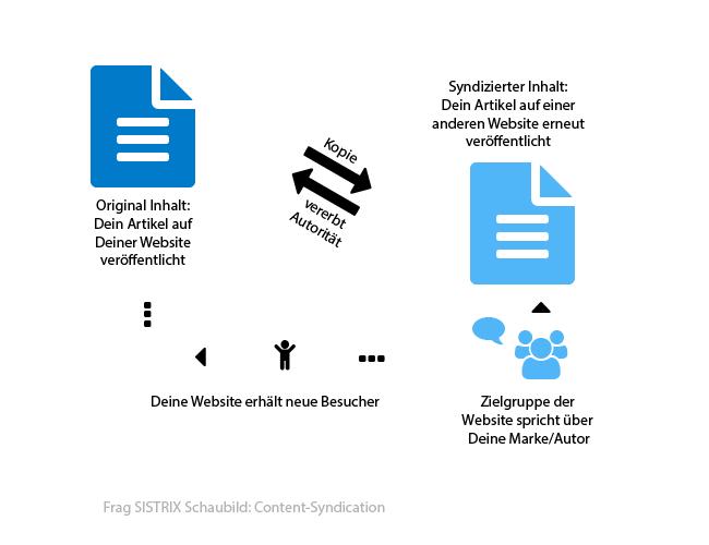 Schaubild: Der Nutzen von Content-Syndication