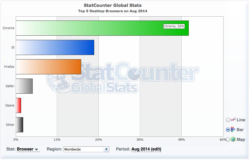 Marktanteile Desktop-Browser weltweit