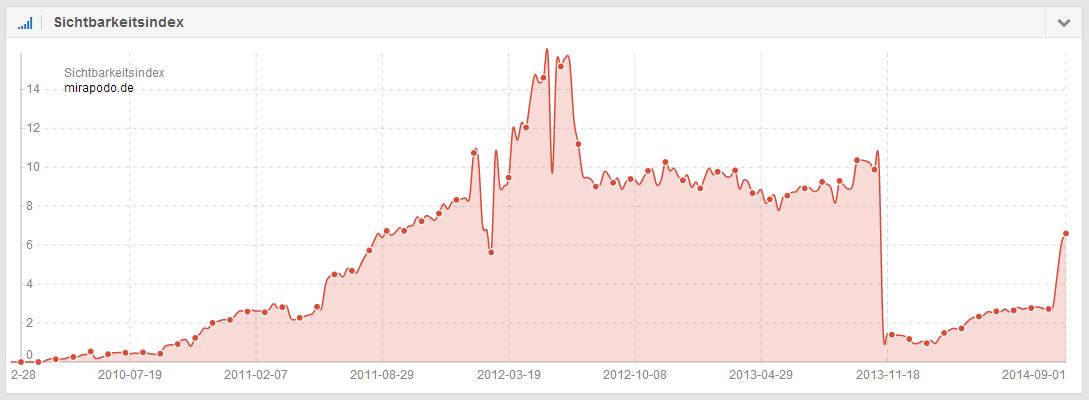 Sichtbarkeitsverlauf der Domain mirapodo.de