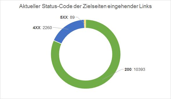 status-codes-03
