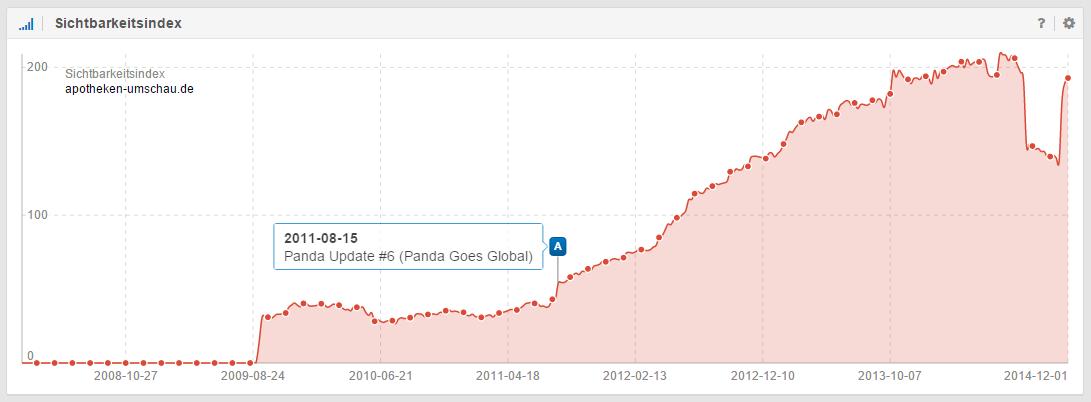 Der stetig steigende Sichtbarkeitsindex von apotheken-umschau.de