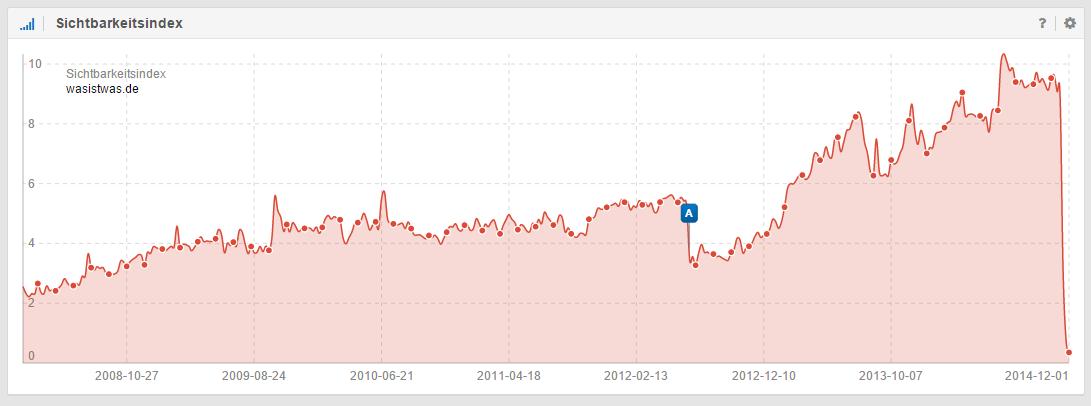 96% Verlust im Sichtbarkeitsindex nach Relaunch der Domain wasistwas.de