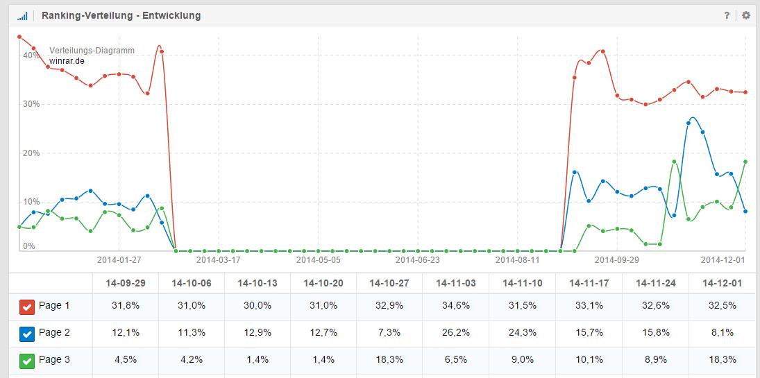 Ranking-Verteilung nach prozentualen Werten der Domain winrar.de