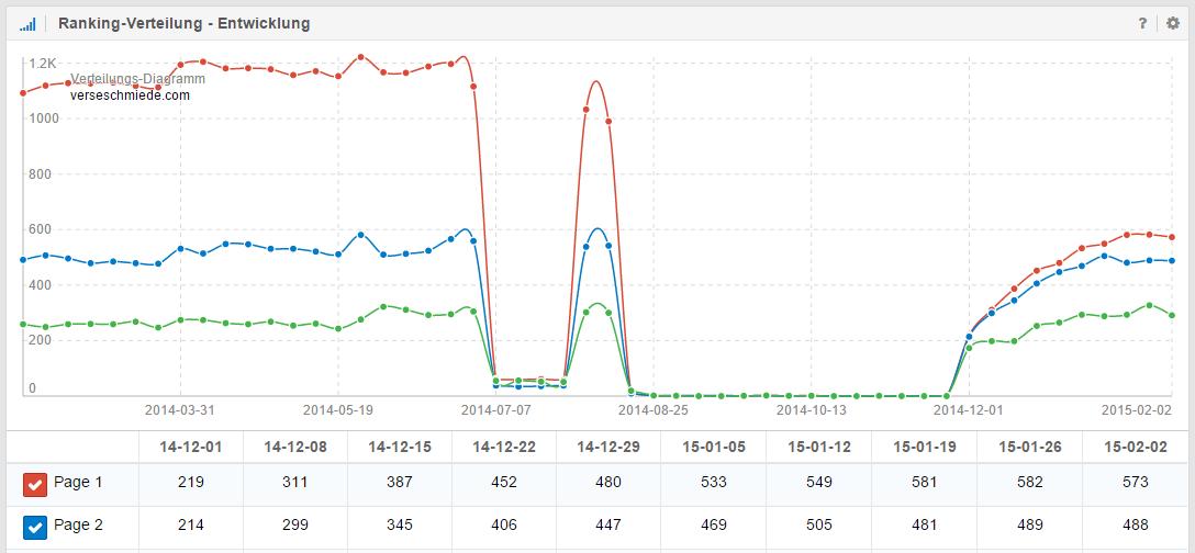 Ranking-Verteilung nach absoluten Zahlen der Domain verseschmiede.com