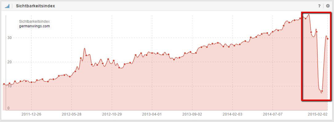 Relaunch Germanwings anhand des Sichtbarkeitsindex ersichtlich