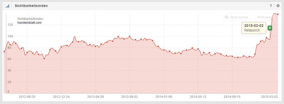 Sichtbarkeitsverlauf nach dem Relaunch der Domain Handelsblatt.com