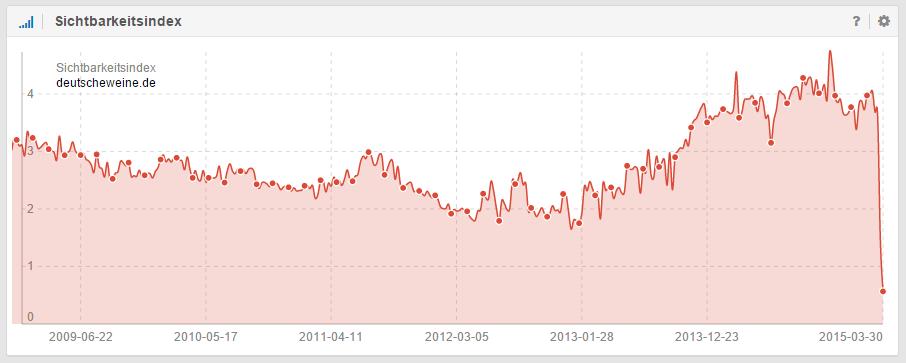 Sichtbarkeitsindex der Domain deutscheweine.de nach Website-Relaunch ohne 301-Weiterleitungen