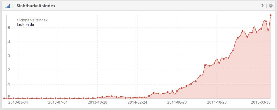 Kometenhafter Anstieg des Sichtbarkeitsverlauf der Domain lasikon.de
